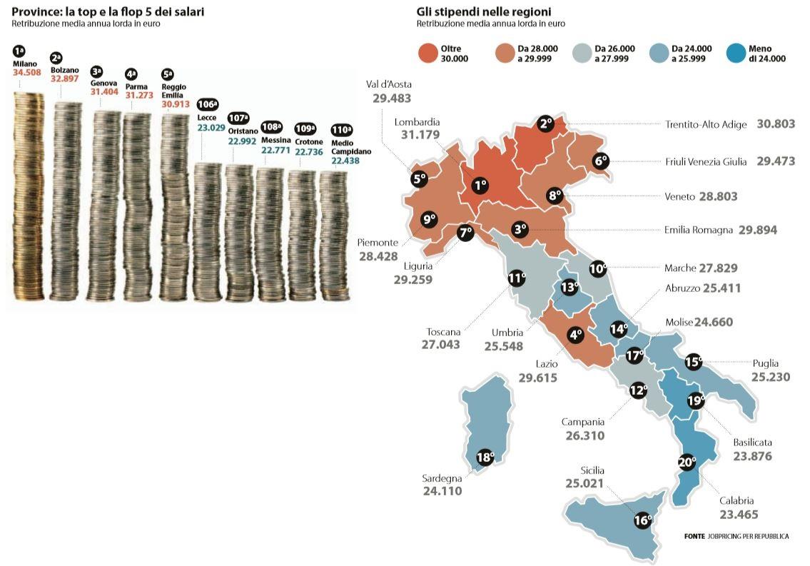 stipendi province regioni italia