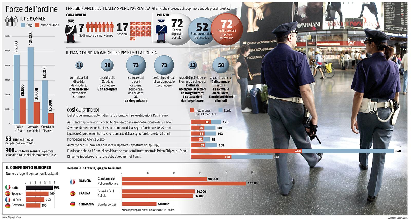tagli polizia governo