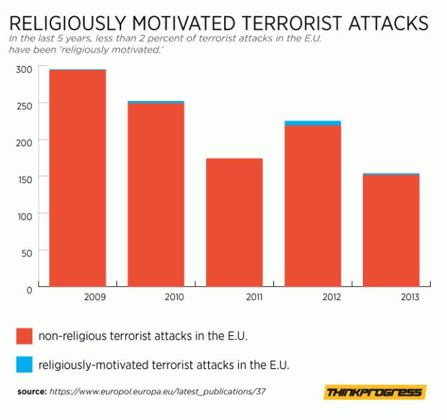 terroristi cristiani 2