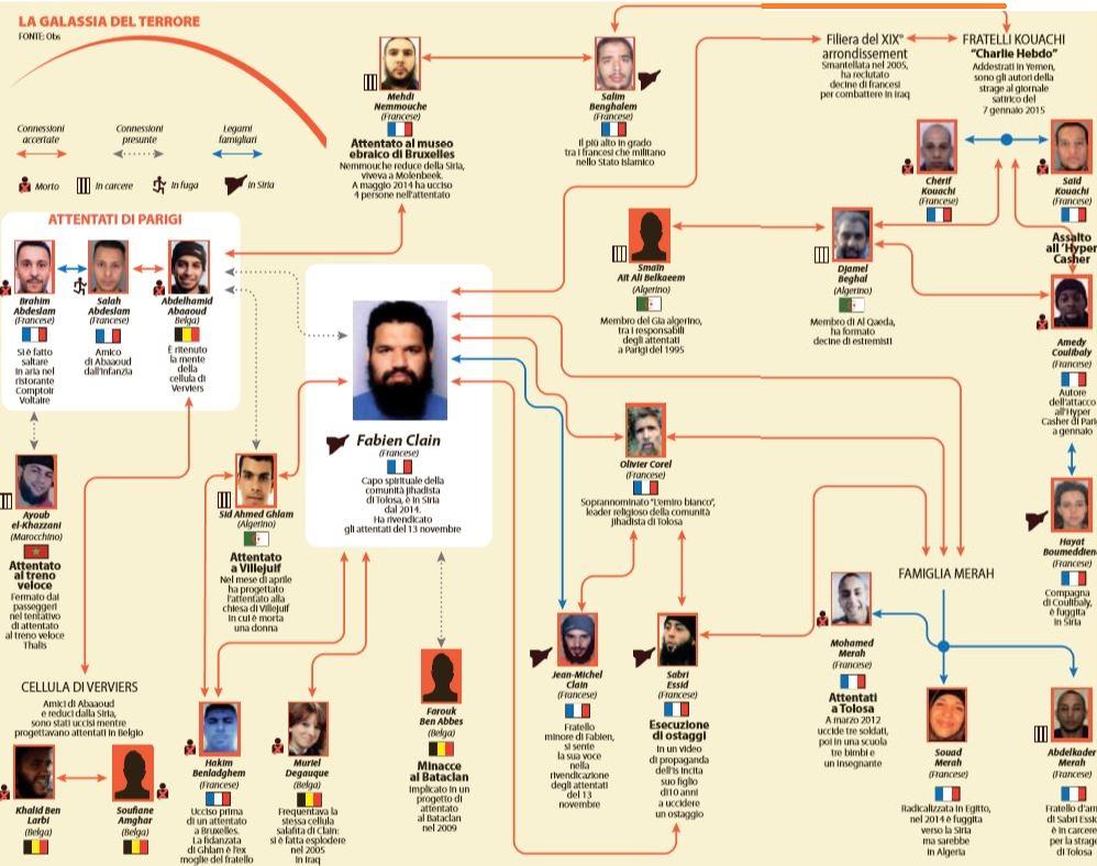L'infografica dell'OBS citata da Repubblica sui legami dei terroristi di Parigi