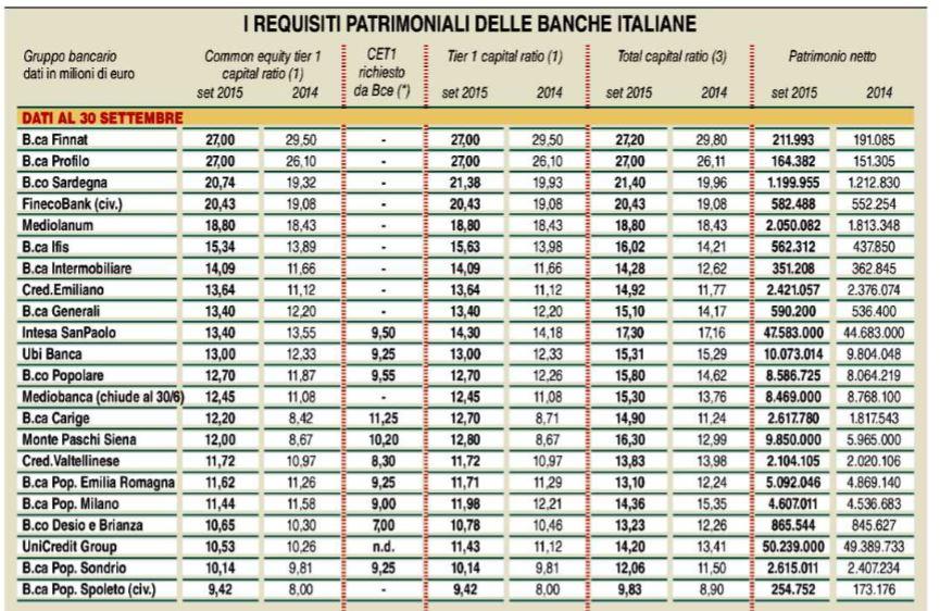 Quelle 15 Banche Cooperative A Rischio Next Quotidiano
