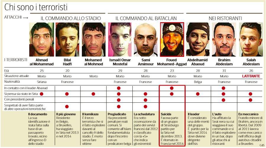 chi sono i terroristi di parigi