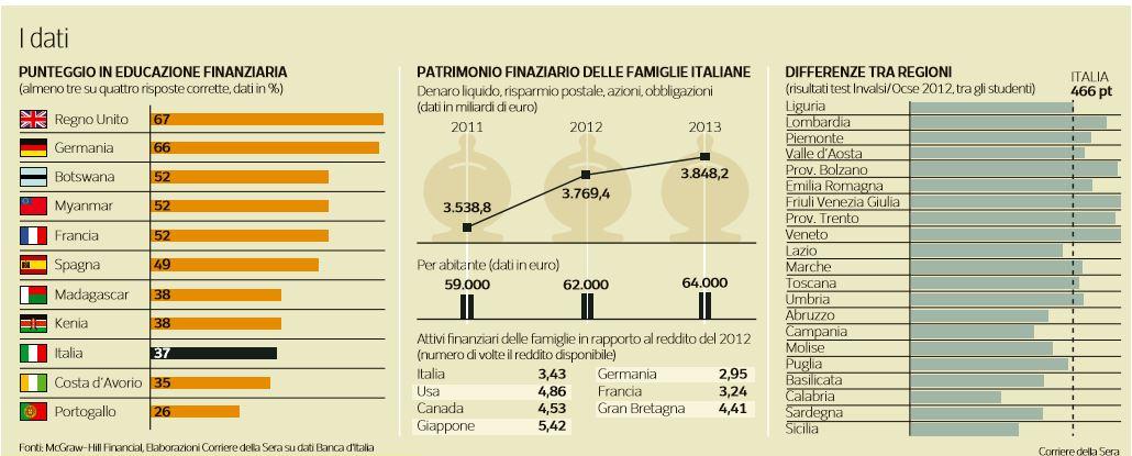 educazione finanza italiani