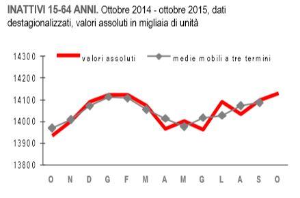 istat occupati disoccupati ottobre 1