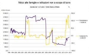 mutui abi banche aumento prestiti - 7