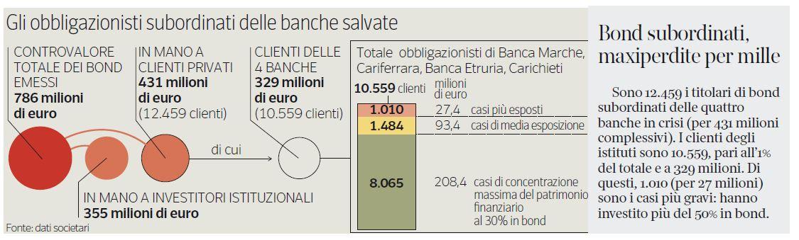 obbligazioni secondarie vittime salva banche - 1