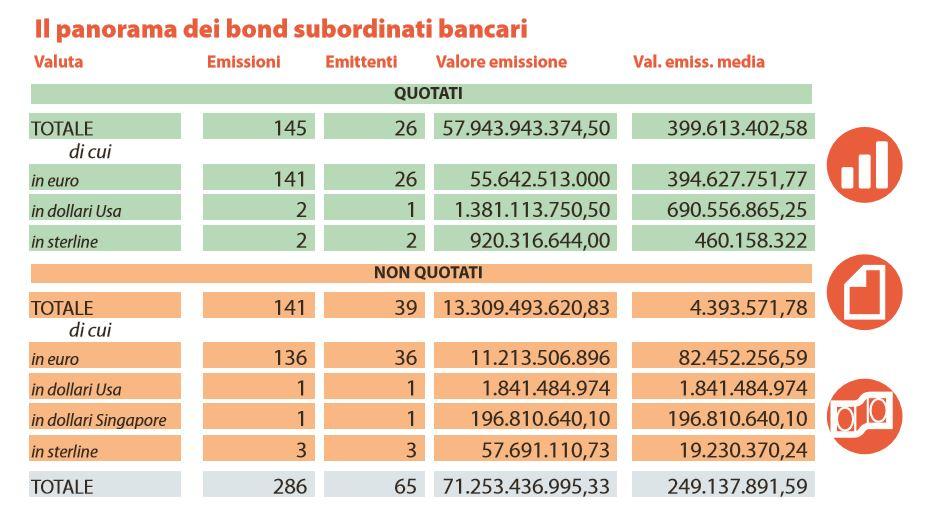 obbligazioni subordinate 1