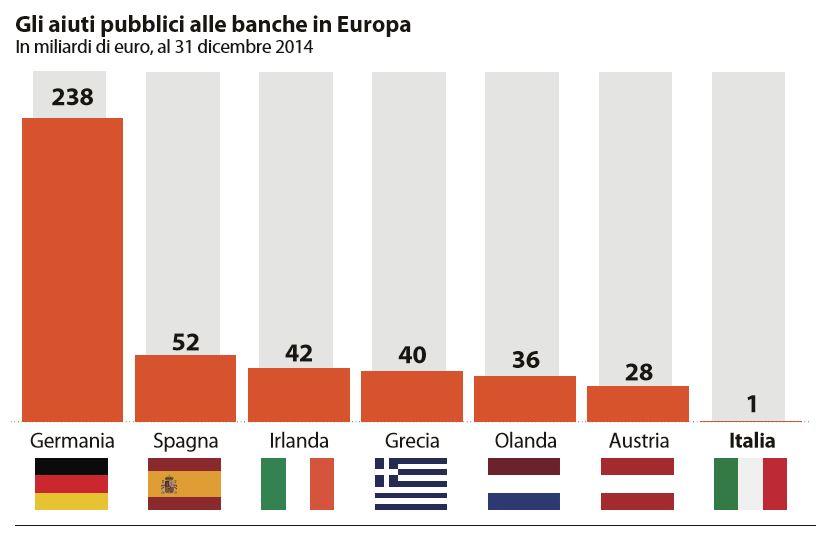 obbligazioni subordinate banche