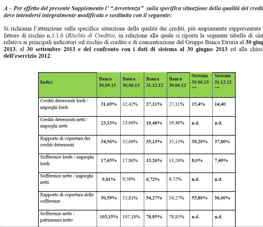 obbligazioni subordinate prospetto supplemento banca etruria 2