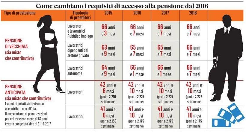 pensioni come cambiano 2016
