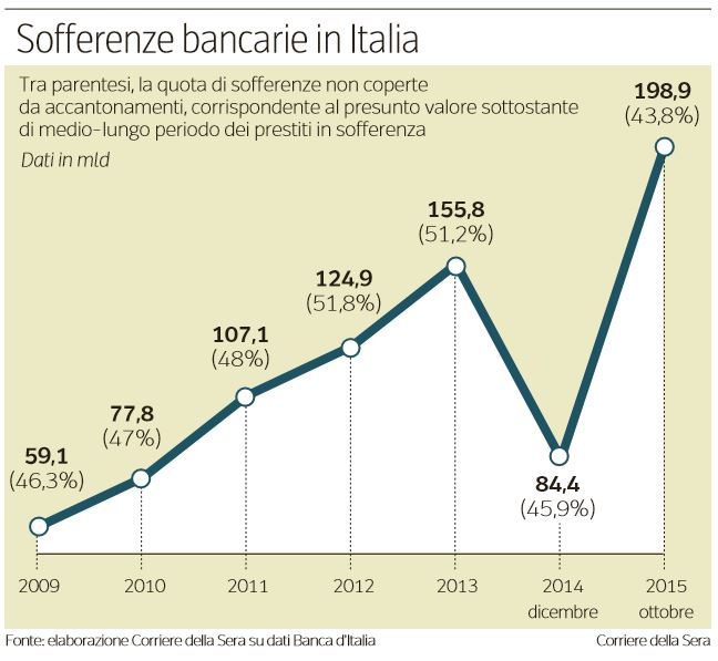 quanto soffrono le banche in italia