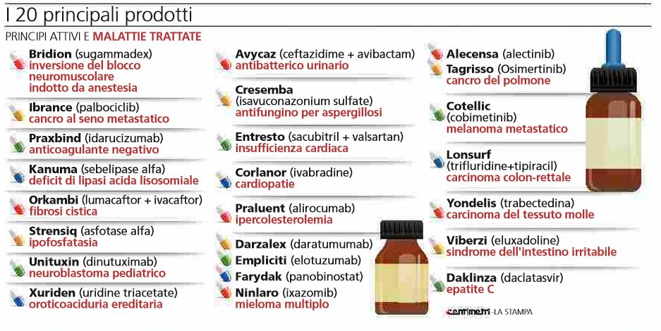 20 nuovi farmaci in arrivo