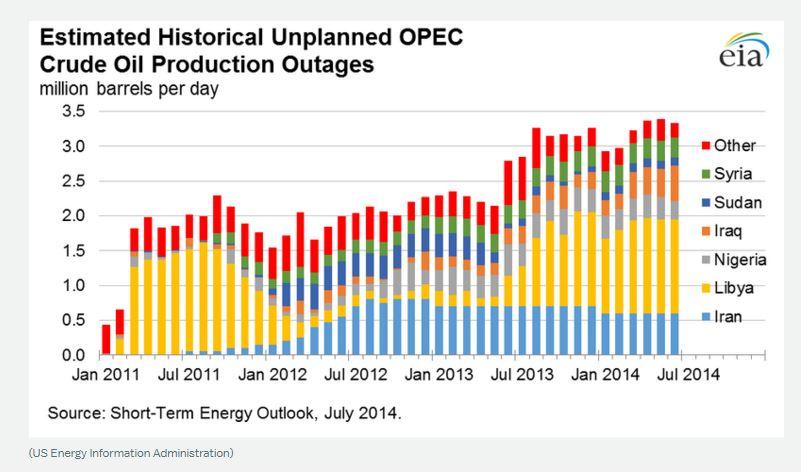 calo prezzo petrolio record - 2