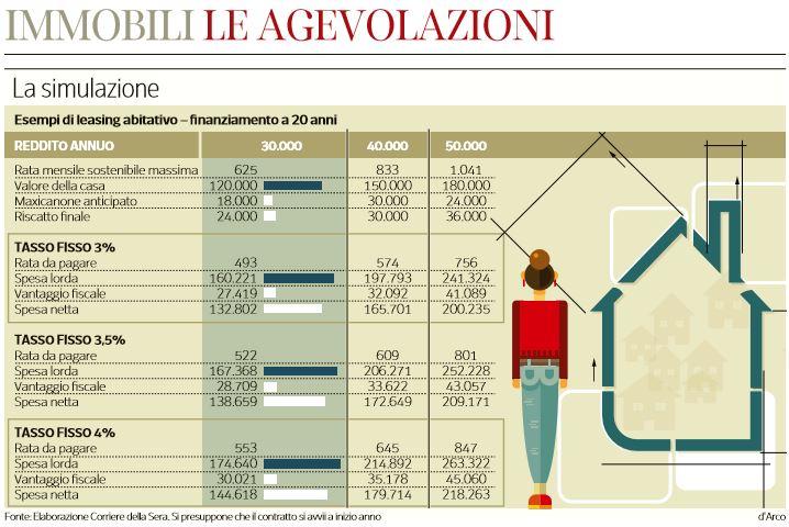 Comprare casa con il leasing nextquotidiano for Corriere della sera casa