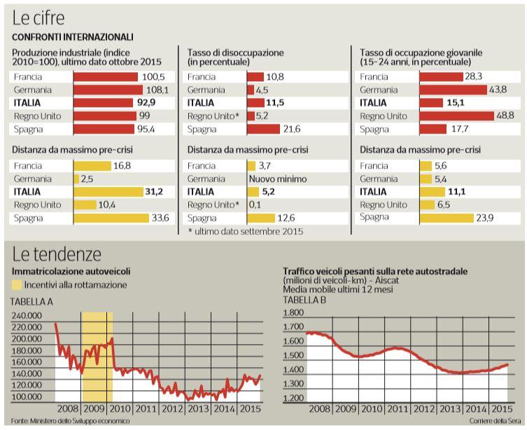 eurostat ripresa italiana selettiva
