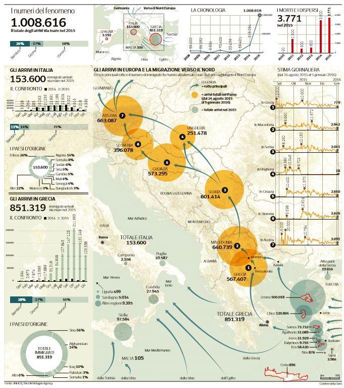 immigrazione italia