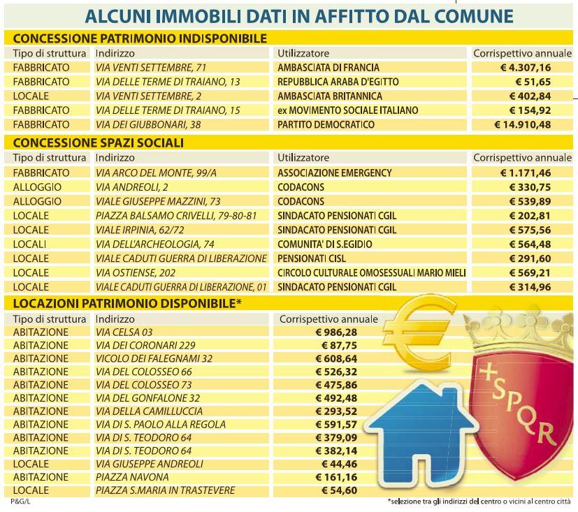 immobili affitto comune roma