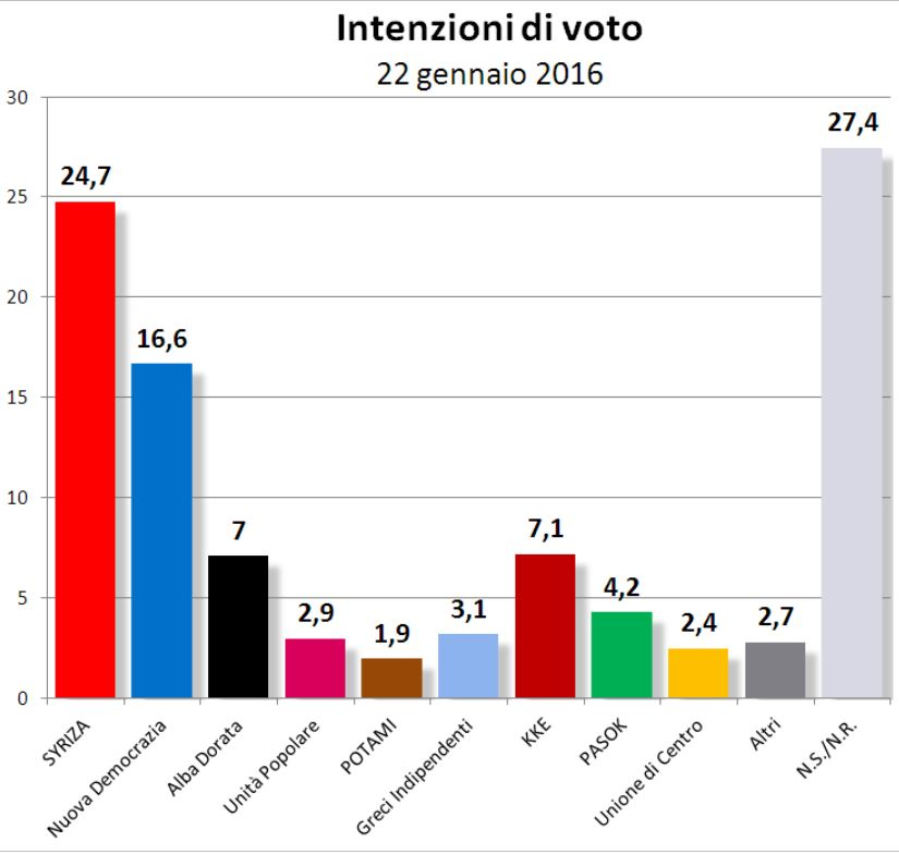 sondaggi syriza 1