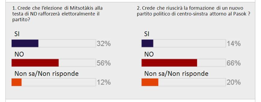 sondaggi syriza 2