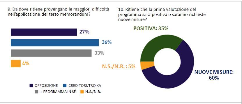 sondaggi syriza 5