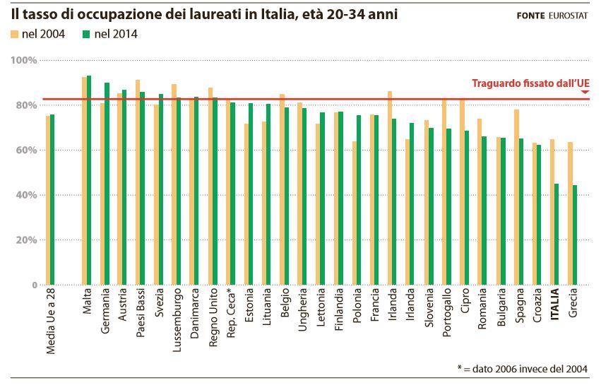 tasso occupazione laureati italia