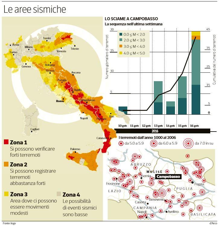 terremoto sciame sismico campobasso