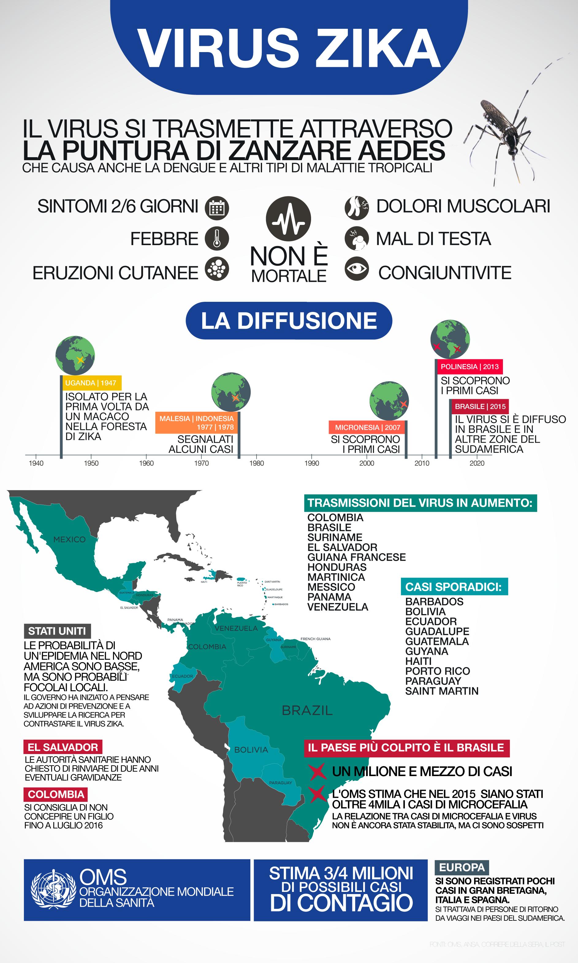 virus Zika sintomi diffusione