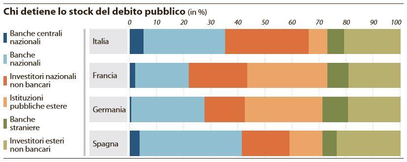 banche debito pubblico