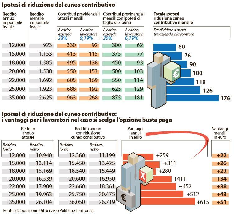 cuneo contributivo riduzione taglio tasse renzi