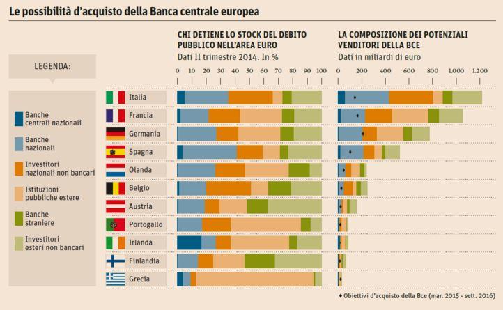 debito pubblico banche italiane