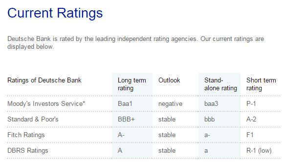deutsche bank rating default bond - 1
