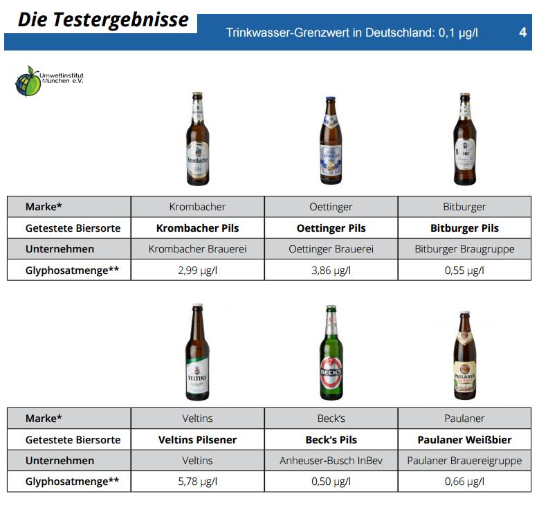 Risultati immagini per birra glifosato