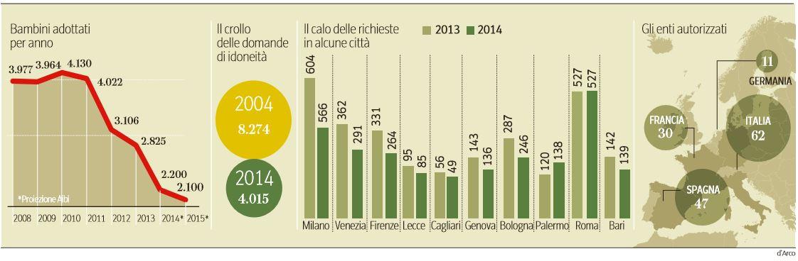 le adozioni in italia