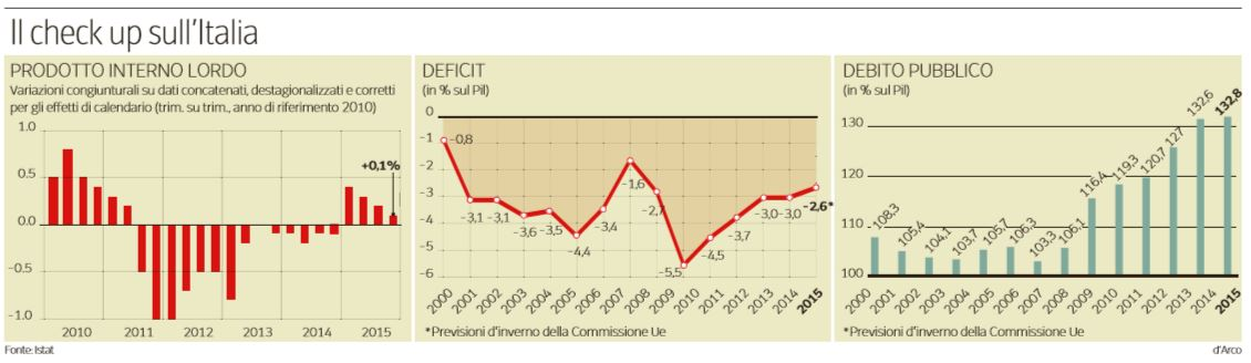 padoan fiscal compact