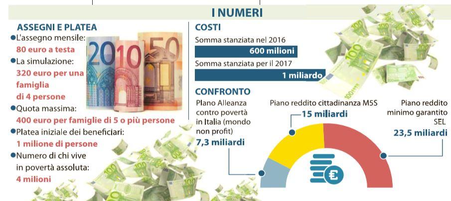 reddito minimo 320 euro