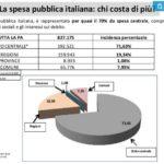 spesa pubblica italia 1