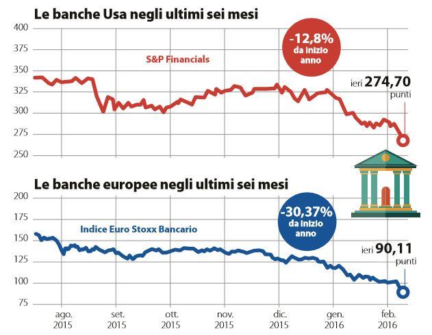 spread banche borsa pericoli 1