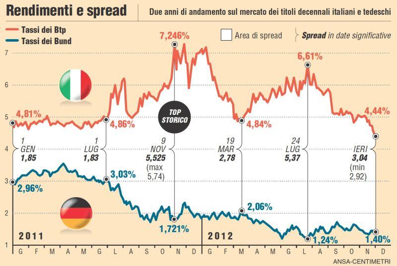 La Febbre Dello Spread Come Berlusconi Nel 2011