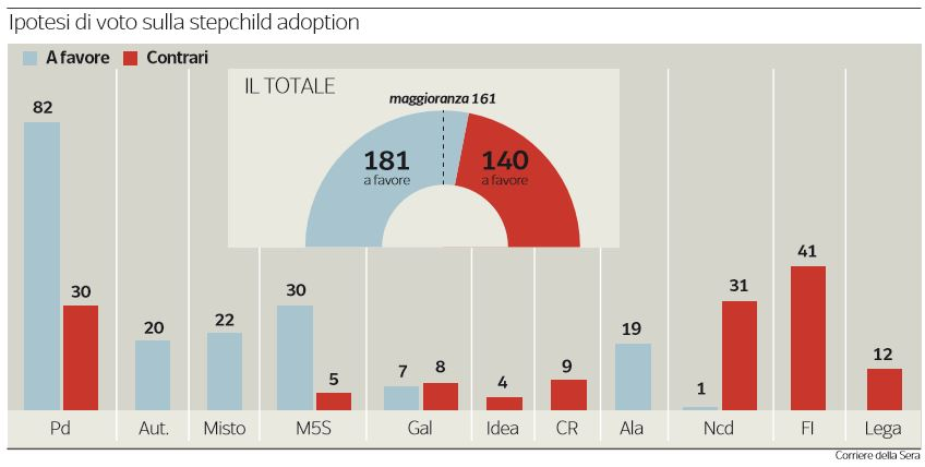 stepchild adoption ipotesi di voto luigi di maio