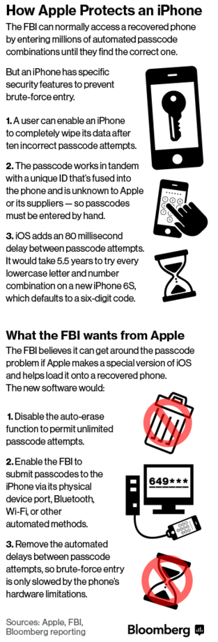 apple crittografia fbi san bernardino - 2