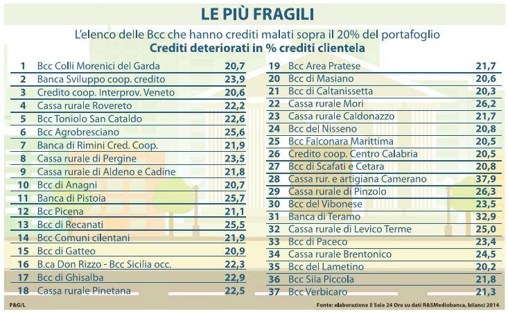 banche credito cooperativo rischio
