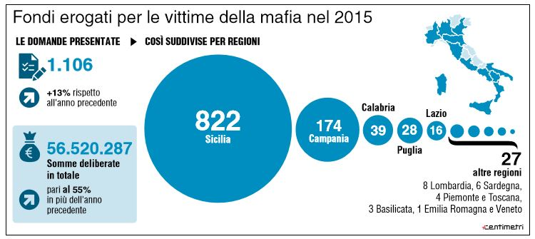 blocco fondi vittime mafia