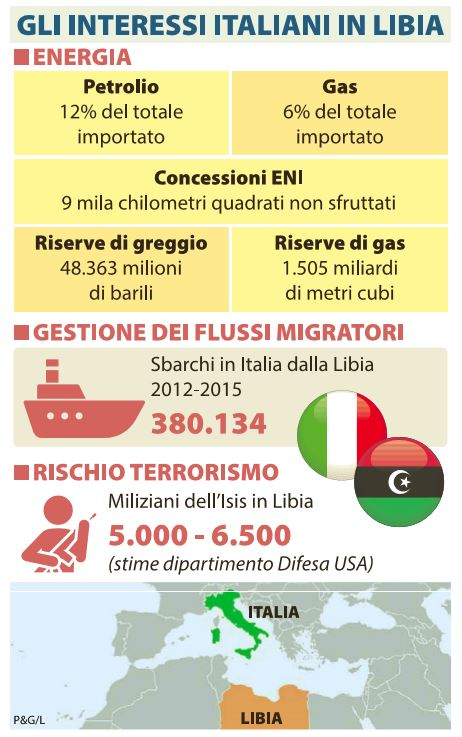 libia italia