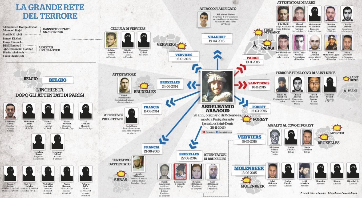 network rete terrorismo europa