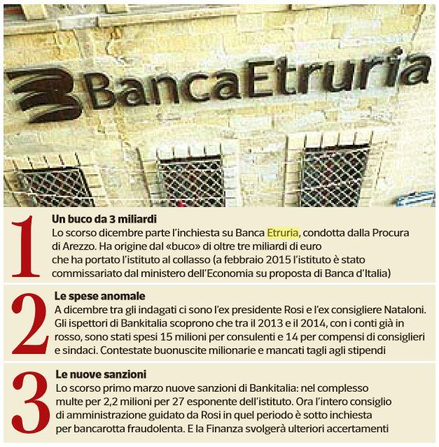 Banca Etruria: multa da 1 milione di euro agli ex vertici