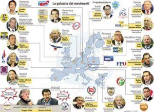 populisti europei