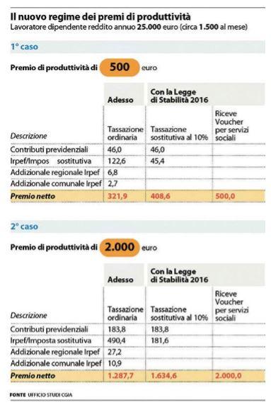 premio di produttività tasse
