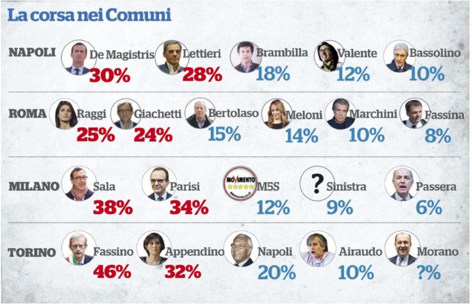 sondaggi voto comuni