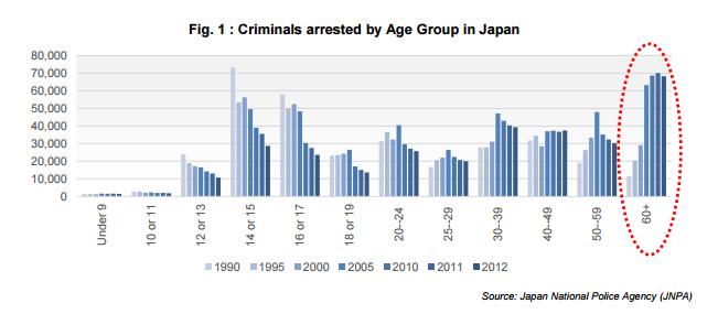 taccheggio anziani giapponesi crimine - 2