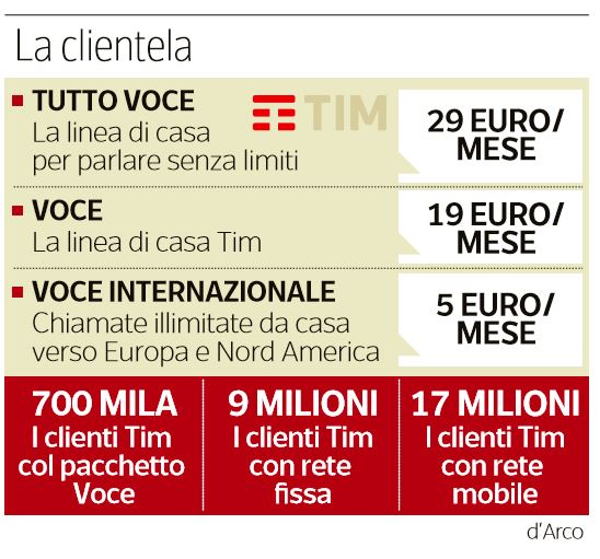 tim telecom scatto risposta